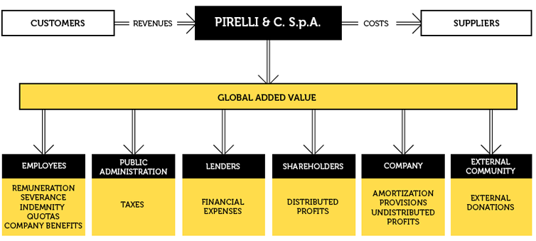 SOCIO-ECONOMICS SYSTEM OF PIRELLI GROUP