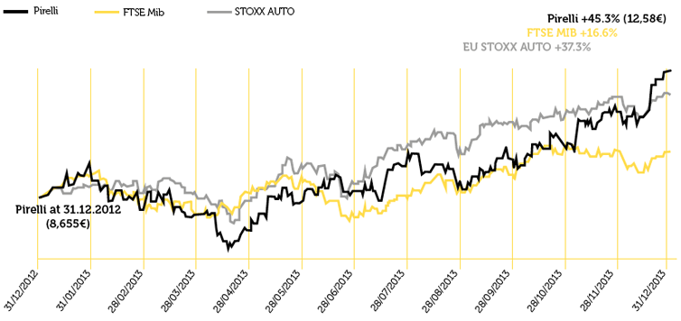 PIRELLI & C. STOCK PRICE PERFORMANCE VS FITSE MIB, EUROPE STOXX AUTO