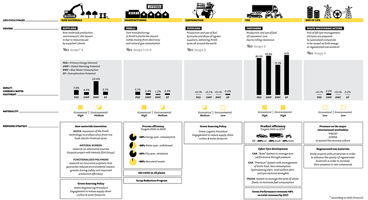 PIRELLI ENVIRONMENTAL MODEL: ANALYSIS AND STRATEGY